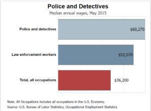 Law enforcement income